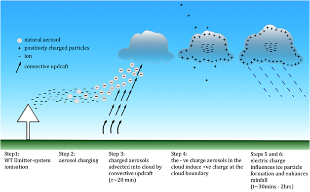 Proceso WeatherTec